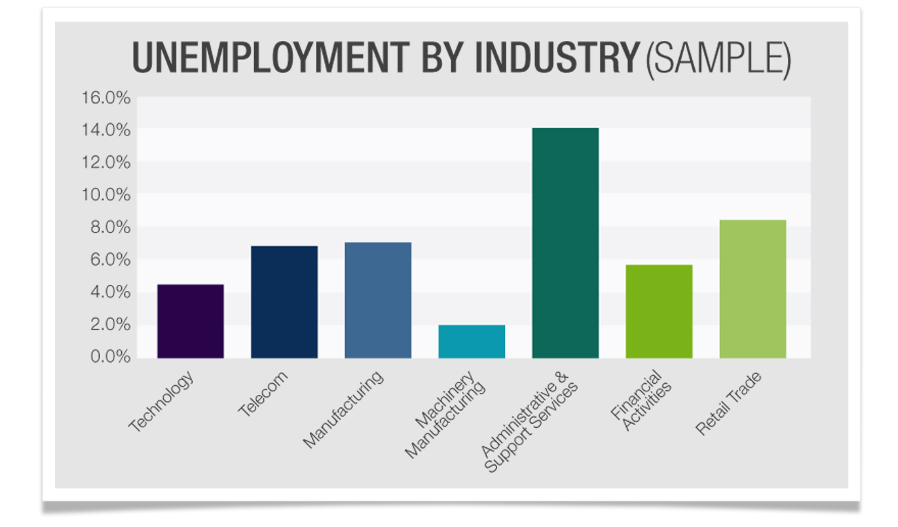 Unemployment by industry